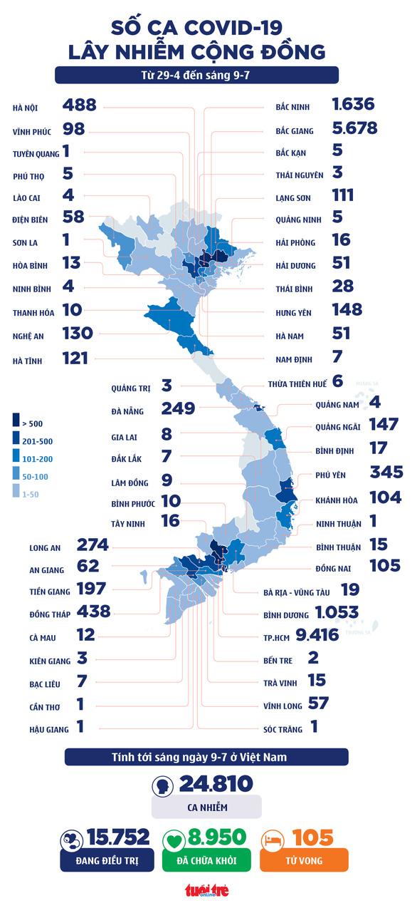Sáng 9-7: Thêm 425 ca COVID-19 mới, khoảng 600.000 liều vắc xin Nhật Bản tặng về đến Việt Nam - Ảnh 3.