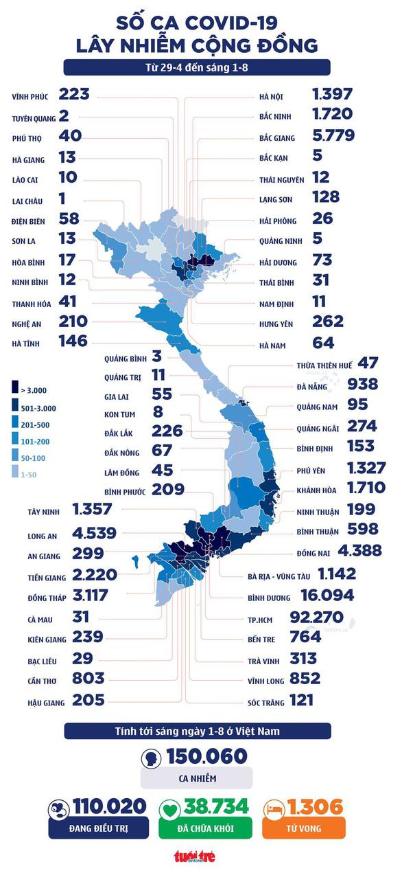Sáng 1-8: Cả nước thêm 4.374 ca COVID-19, 23 tỉnh thành tiếp tục thực hiện chỉ thị 16 - Ảnh 2.