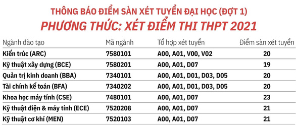 Điểm sàn xét tuyển Đại học Tài chính - marketing, Việt Đức, Hoa Sen, Hồng Bàng - Ảnh 2.