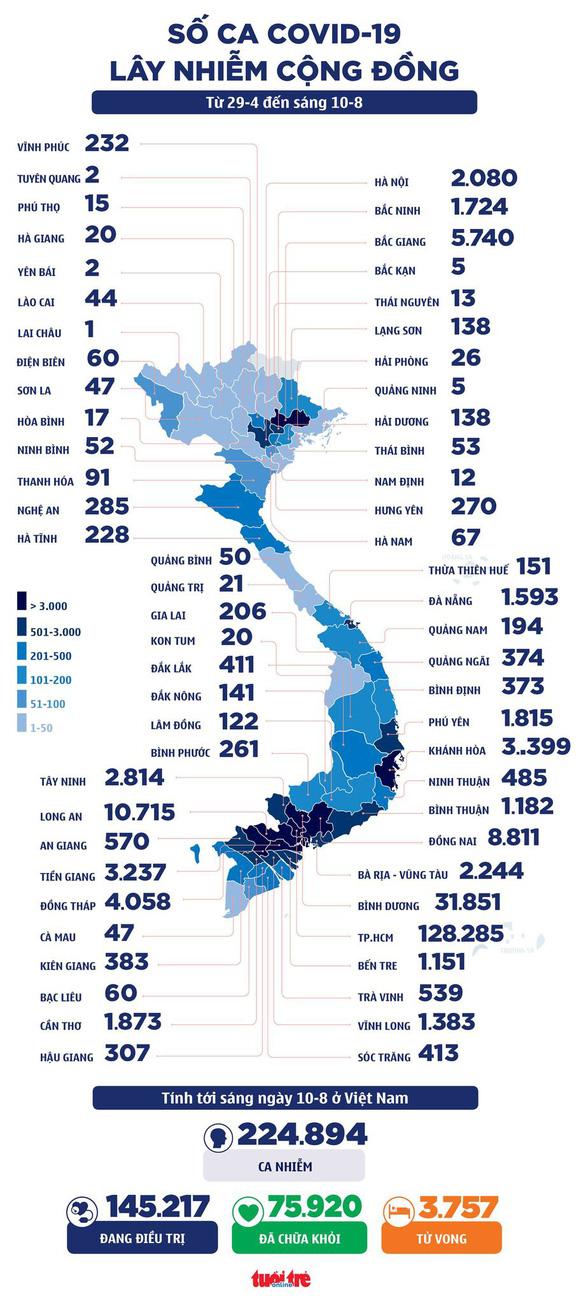 Sáng 10-8: Cả nước thêm 5.149 ca mắc COVID-19, 15-8 điều chuyển vắc xin của các tỉnh tiêm chậm - Ảnh 2.
