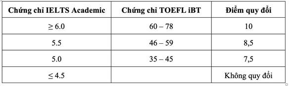 Trường ĐH Y dược TP.HCM, ĐH Quốc tế bổ sung phương thức xét tuyển - Ảnh 2.