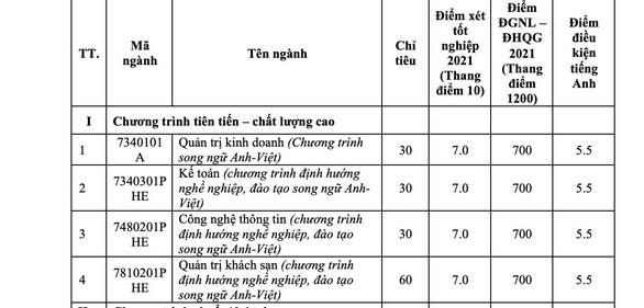 Trường ĐH Y dược TP.HCM, ĐH Quốc tế bổ sung phương thức xét tuyển - Ảnh 3.