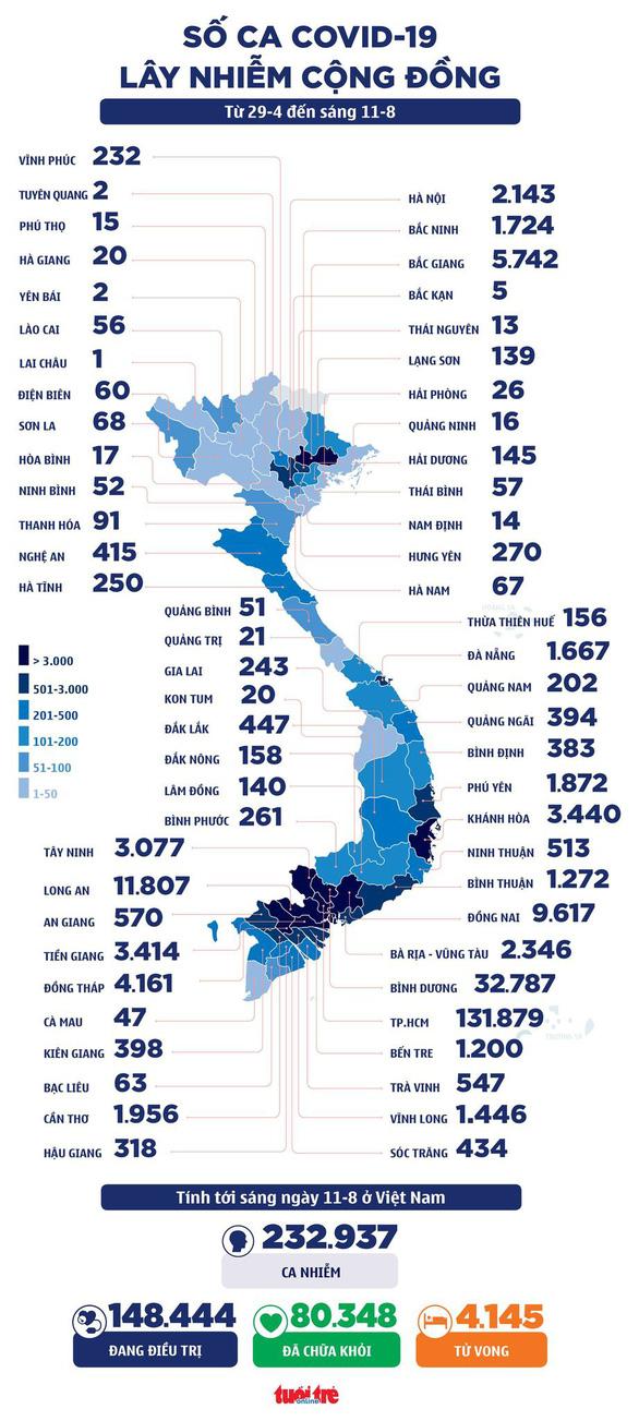 Sáng 11-8: Cả nước thêm 4.802 ca COVID-19, lập kỷ lục một ngày tiêm trên 1,4 triệu liều vắc xin - Ảnh 2.