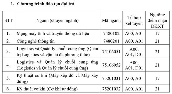 Đại học Giao thông vận tải TP.HCM: Điểm nhận hồ sơ xét tuyển từ 15-21 - Ảnh 2.