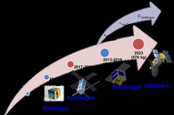 Vệ tinh NanoDragon Made in Vietnam lên đường sang Nhật - Ảnh 3.