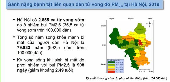 Người dân Hà Nội mất gần 80.000 năm sống vì ô nhiễm bụi mịn PM2.5 - Ảnh 2.