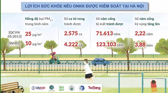 Người dân Hà Nội mất gần 80.000 năm sống vì ô nhiễm bụi mịn PM2.5 - Ảnh 3.