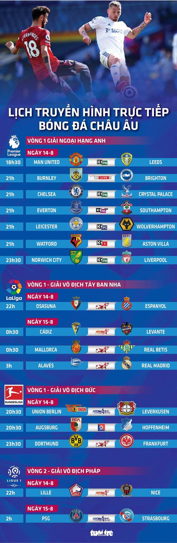 Lịch trực tiếp bóng đá châu Âu 14-8: Man United, Chelsea, Real và PSG ra sân - Ảnh 1.