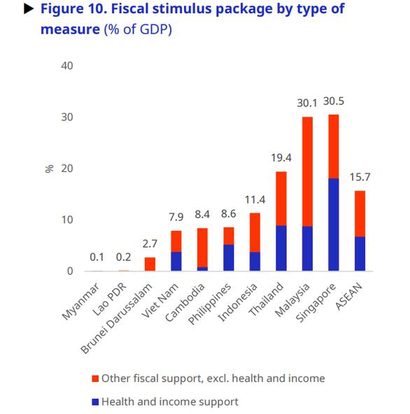 ILO: Nửa cuối năm 2021, thị trường lao động ASEAN có thể tệ hơn - Ảnh 1.