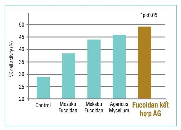 Nguồn gốc và công dụng của Fucoidan Mix AG - Ảnh 2.
