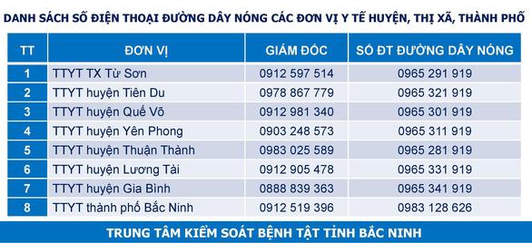Sau 21 ngày không có ca dương tính, Bắc Ninh phải cách ly y tế huyện Lương Tài - Ảnh 3.