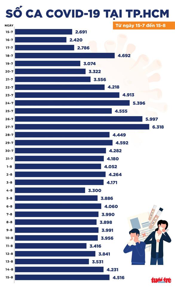 Ngày 15-8: Cả nước 9.580 ca COVID-19 mới, đã tiêm gần 14,5 triệu liều vắc xin - Ảnh 2.