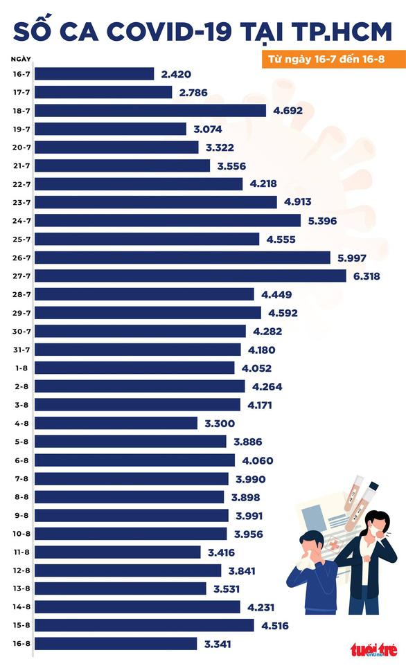 Chiều 16-8, cả nước có 8.652 ca COVID mới, TP.HCM giảm 1.175 ca so với hôm qua - Ảnh 2.