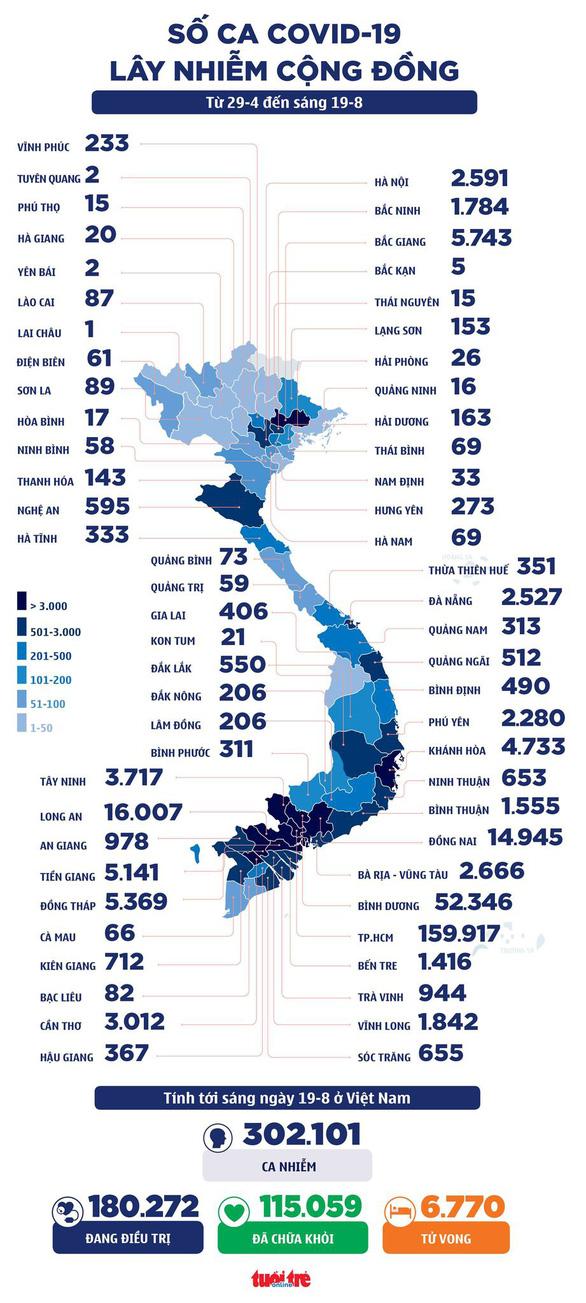 Bản tin sáng 19-8: 13.000 y bác sĩ chi viện phía Nam, Tây Nam Bộ đặt mục tiêu 25-8 kiểm soát dịch - Ảnh 2.