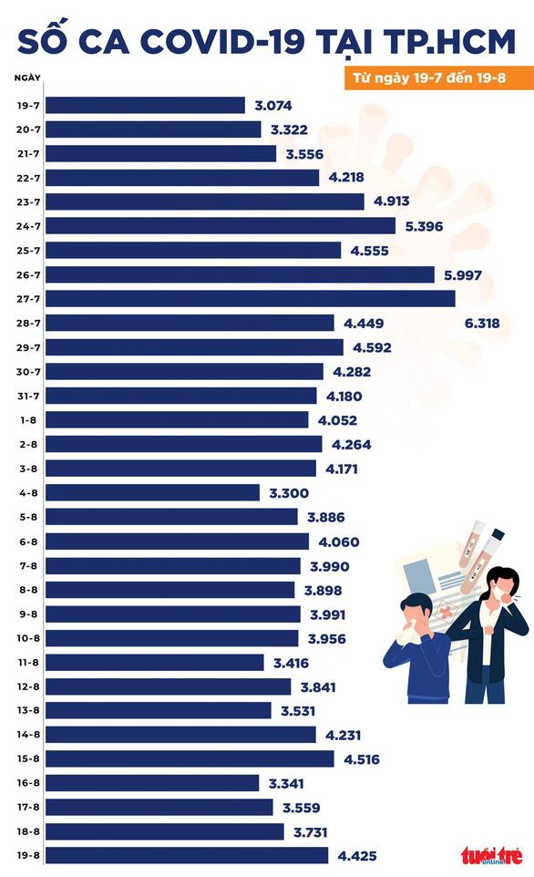 Chiều 19-8, cả nước ghi nhận 10.654 ca COVID-19 mới với 6.407 ca trong cộng đồng - Ảnh 3.