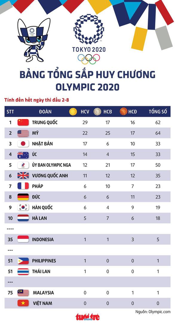 Bảng tổng sắp huy chương Olympic 2020: Trung Quốc nới rộng khoảng cách với Mỹ, Indonesia có HCV - Ảnh 1.