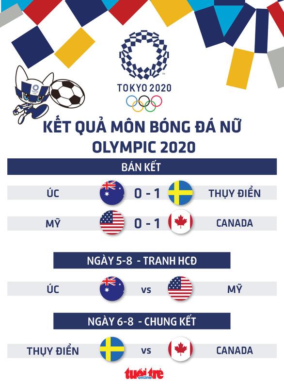 Bóng đá nữ Olympic Tokyo: Thất bại trước Canada, Mỹ mất cơ hội tranh huy chương vàng - Ảnh 1.