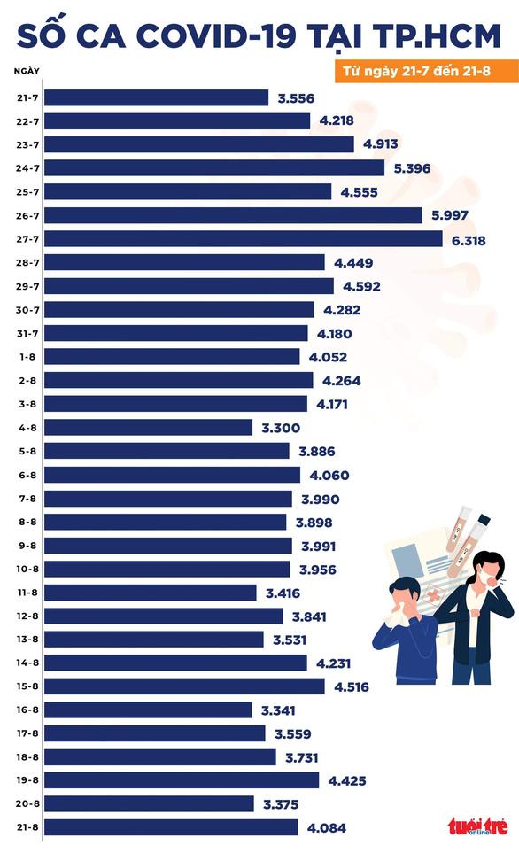 Bản tin COVID-19 chiều 21-8: 11.321 ca nhiễm mới, có 7.428 ca trong cộng đồng - Ảnh 2.
