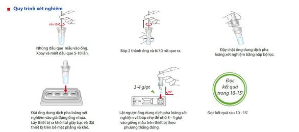 4 lý do kit BioCredit test nhanh COVID-19 được ưa chuộng tại 50 quốc gia - Ảnh 3.