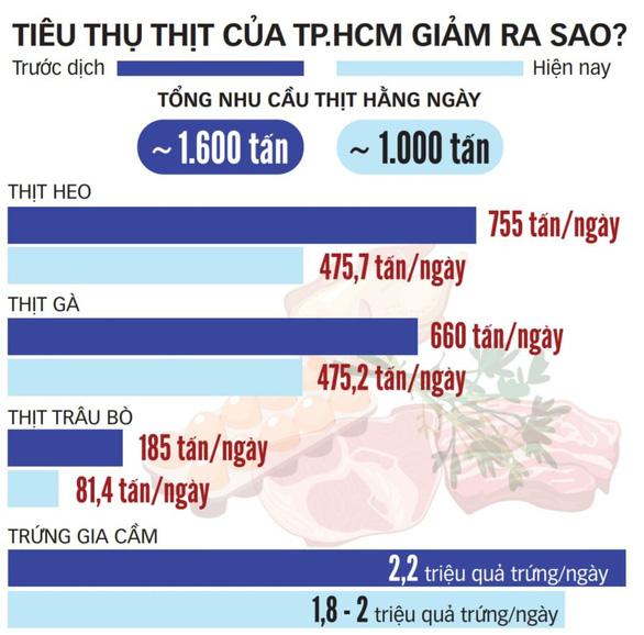 Thực phẩm dồi dào chờ chuyển về TP.HCM - Ảnh 2.