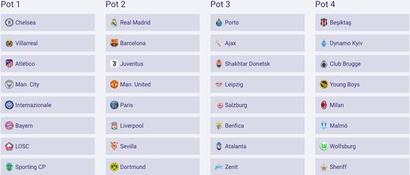 Cập nhật: Man City và PSG chung bảng, Bayern sớm gặp Barca - Ảnh 4.