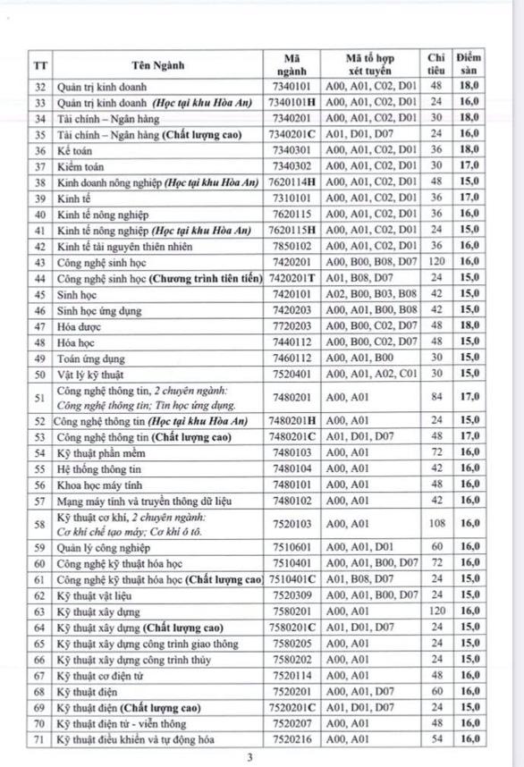 ĐH Huế, ĐH Sài Gòn, ĐH Cần Thơ công bố điểm sàn xét tuyển đại học - Ảnh 4.