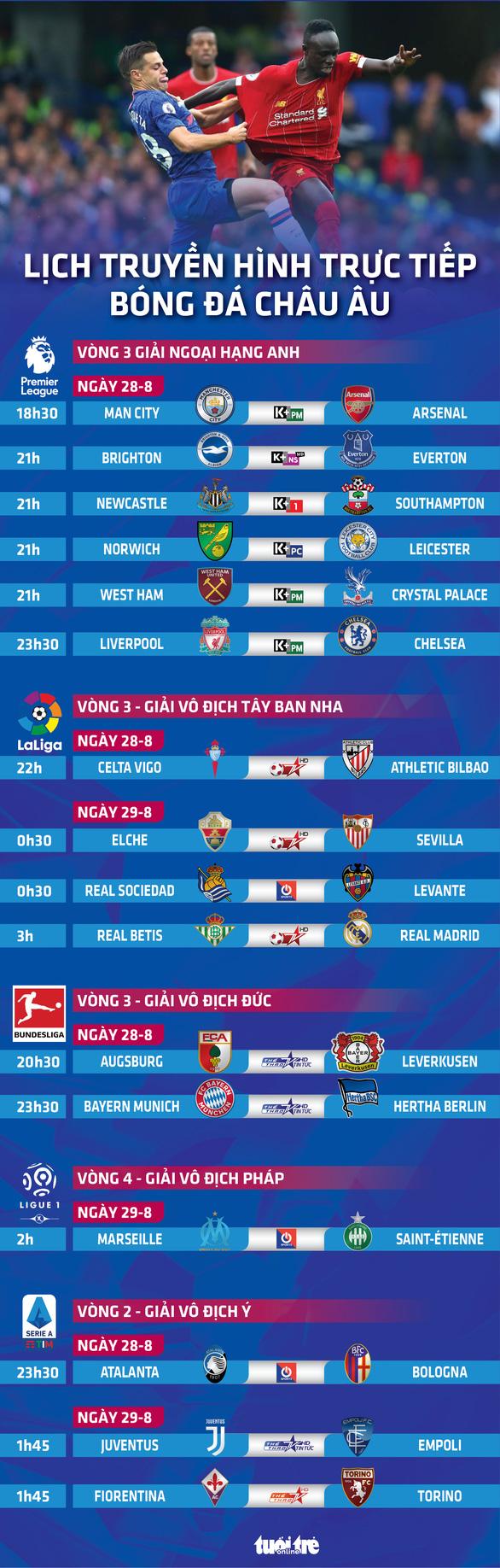 Lịch trực tiếp bóng đá châu Âu 28-8: Man City - Arsenal, Liverpool - Chelsea - Ảnh 1.