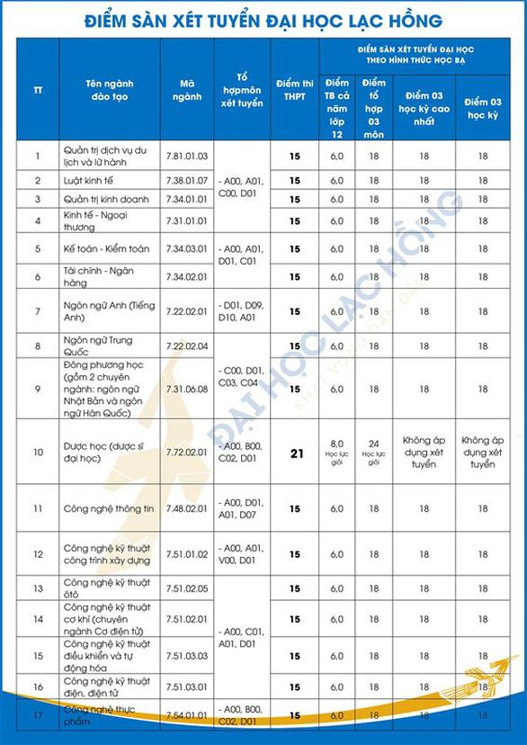 Thêm hàng loạt trường đại học công bố điểm sàn xét tuyển - Ảnh 13.