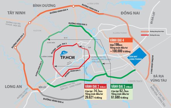 Đề xuất giao 5 địa phương làm gần 200km đường vành đai 4 TP.HCM - Ảnh 1.