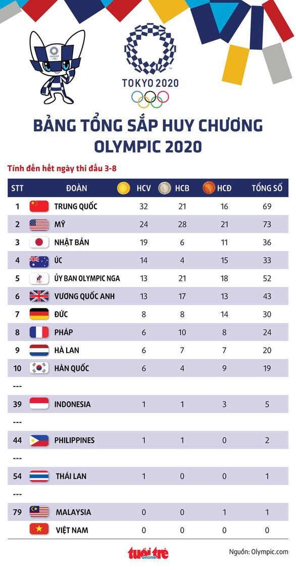 Tổng sắp huy chương Olympic 2020 ngày 3-8: Trung Quốc đầu bảng, Philippines thêm HCB - Ảnh 1.