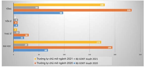 Các trường đại học mở 562 ngành mới từ đầu năm 2020 đến nay - Ảnh 2.