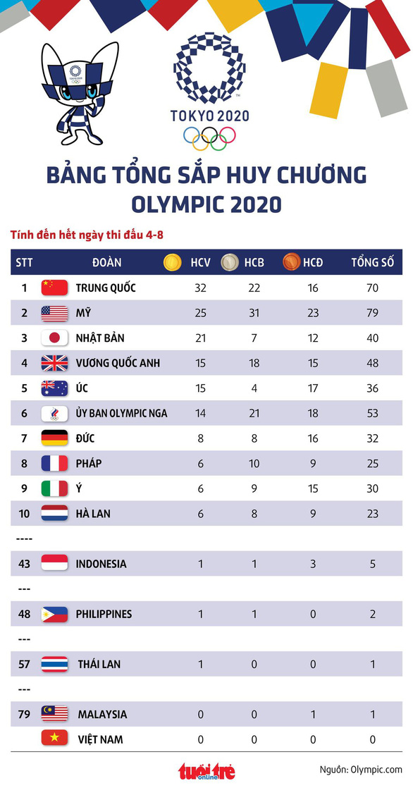 Bảng tổng sắp huy chương Olympic 2020: Trung Quốc vững ngôi đầu - Ảnh 1.