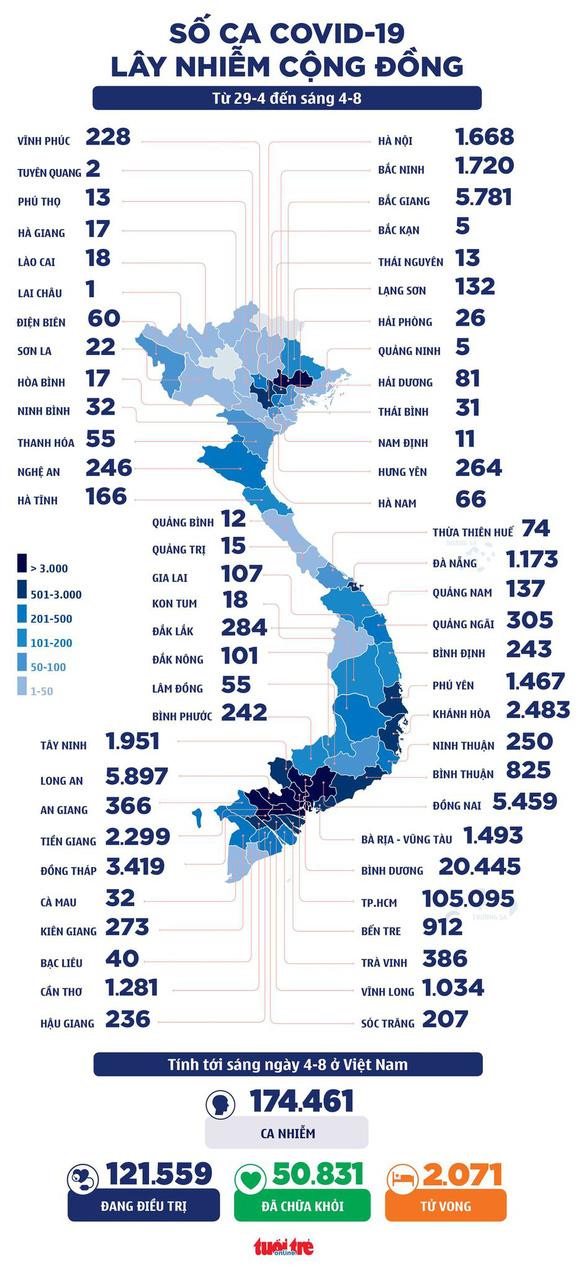 Sáng 4-8: Cả nước thêm 4.271 ca mắc COVID-19, TP.HCM được phân bổ thêm gần 1 triệu liều vắc xin - Ảnh 2.