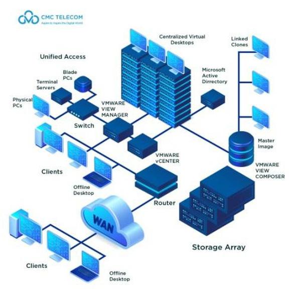 CMC VDI - Giải pháp bảo vệ doanh nghiệp đặc thù làm việc từ xa - Ảnh 1.