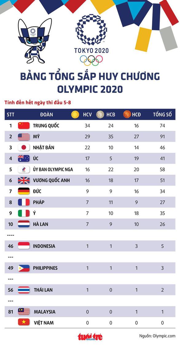 Bảng tổng sắp huy chương Olympic 2020: Mỹ kém Trung Quốc 5 HCV - Ảnh 1.