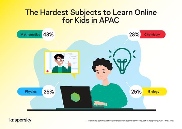 45% học sinh thích học trực tuyến từ xa, 55% thích học truyền thống