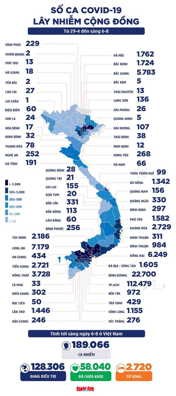 Sáng 6-8: Cả nước thêm 4.009 ca mắc COVID-19, có 823 ca trong cộng đồng - Ảnh 2.