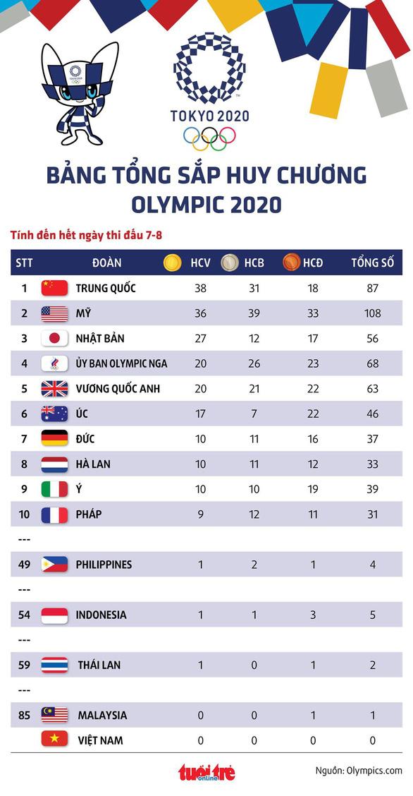Bảng tổng sắp huy chương Olympic 2020: Mỹ bám sát Trung Quốc, Philippines số 1 Đông Nam Á - Ảnh 1.