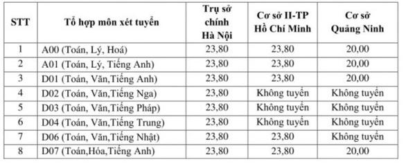 ĐH Ngoại thương, ĐH Công nghiệp thực phẩm TP.HCM công bố điểm nhận hồ sơ xét tuyển - Ảnh 2.