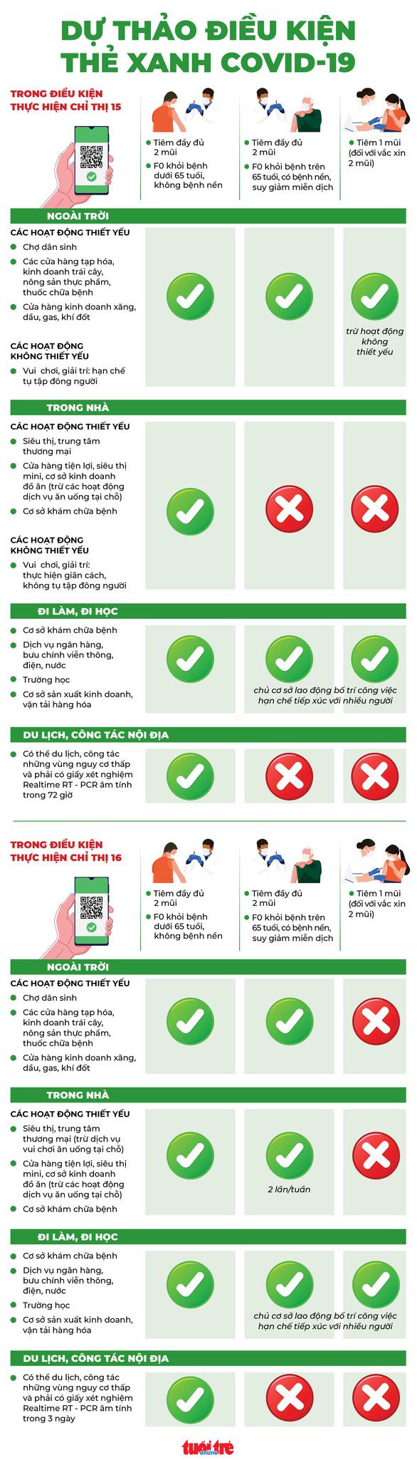 Dự thảo điều kiện thẻ xanh COVID-19 khi thực hiện chỉ thị 15 và 16 ra sao? - Ảnh 1.