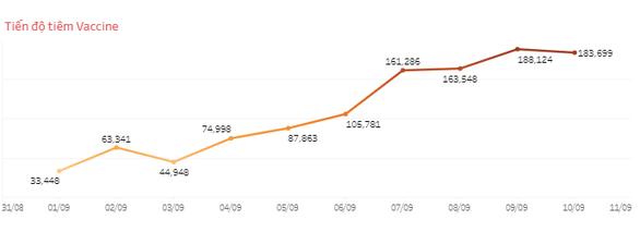 Tốc độ tiêm vắc xin ở TP.HCM dần tăng cao, đã có hơn 1 triệu người tiêm mũi 2 - Ảnh 2.