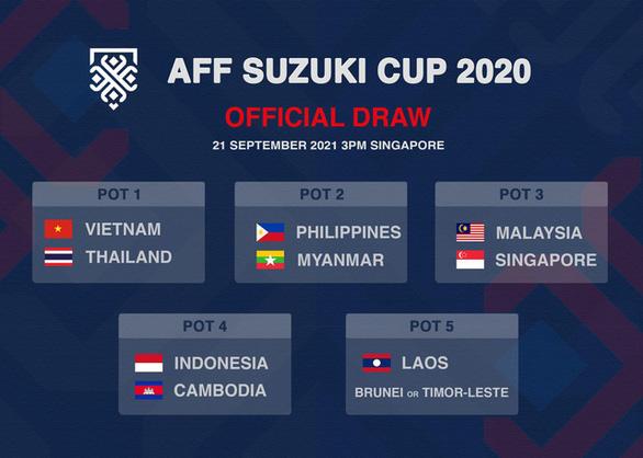 Đội tuyển Việt Nam và Thái Lan không nằm chung bảng tại AFF Suzuki Cup 2020 - Ảnh 2.