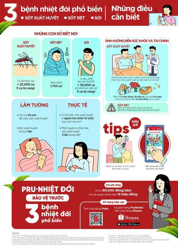 Ra mắt bảo hiểm PRU-Nhiệt Đới dành riêng cho 3 bệnh sốt xuất huyết, sốt rét và sởi - Ảnh 2.
