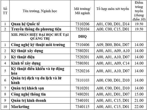 Nhiều trường ĐH công bố điểm chuẩn: ĐH Luật, Bách khoa TP.HCM, ĐH Quốc gia Hà Nội... - Ảnh 38.