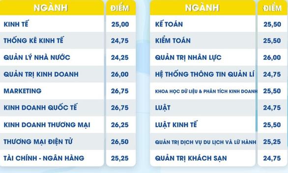 Nhiều trường ĐH công bố điểm chuẩn: ĐH Luật, Bách khoa TP.HCM, ĐH Quốc gia Hà Nội... - Ảnh 41.
