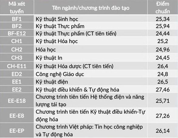 Nhiều trường ĐH công bố điểm chuẩn: ĐH Luật, Bách khoa TP.HCM, ĐH Quốc gia Hà Nội... - Ảnh 10.