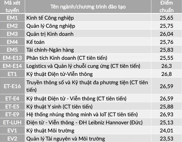 Nhiều trường ĐH công bố điểm chuẩn: ĐH Luật, Bách khoa TP.HCM, ĐH Quốc gia Hà Nội... - Ảnh 12.