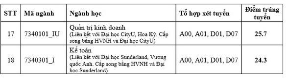 Nhiều trường ĐH công bố điểm chuẩn: ĐH Luật, Bách khoa TP.HCM, ĐH Quốc gia Hà Nội... - Ảnh 20.