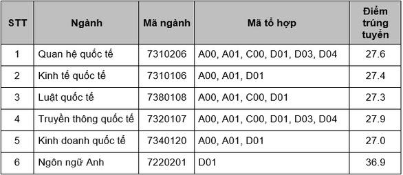 Nhiều trường ĐH công bố điểm chuẩn: ĐH Luật, Bách khoa TP.HCM, ĐH Quốc gia Hà Nội... - Ảnh 17.