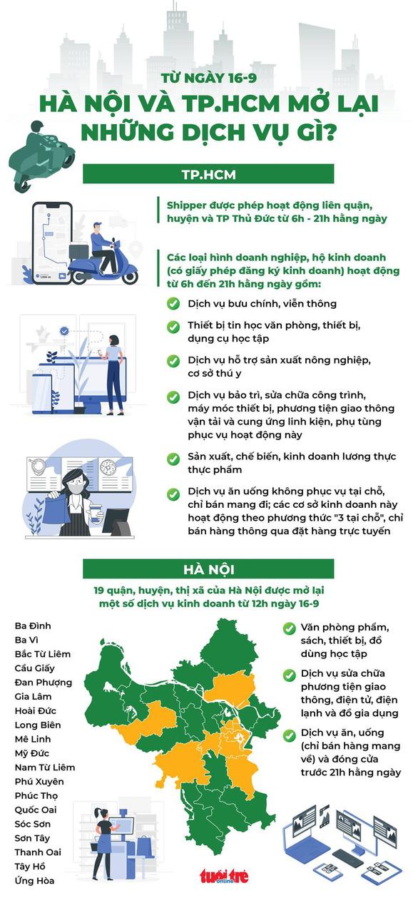 Infographic từ ngày 16-9, Hà Nội và TP.HCM mở lại những dịch vụ gì? - Ảnh 1.